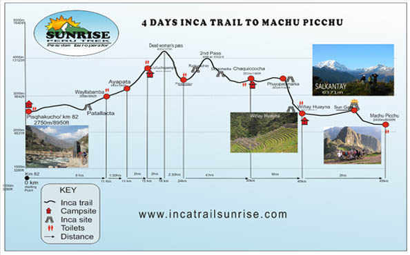 Inca Trail Recommendations